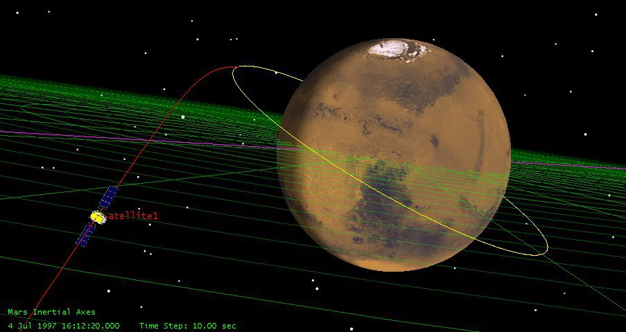 Astrodynamics - Spacecraft approaching Mars